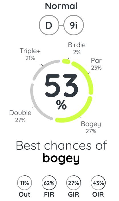 Golf plan proba